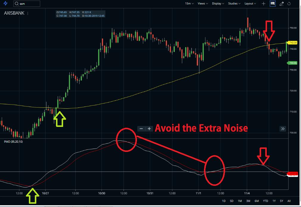 Price oscillator indicator avoid the noise