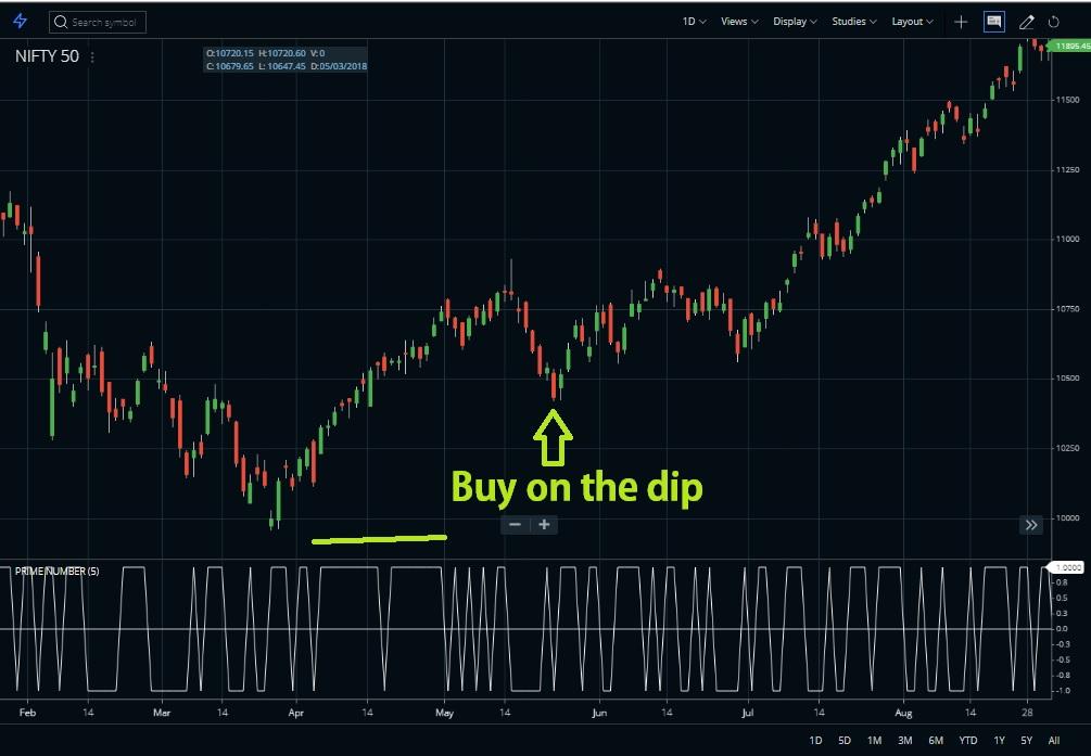 Buy on the dip