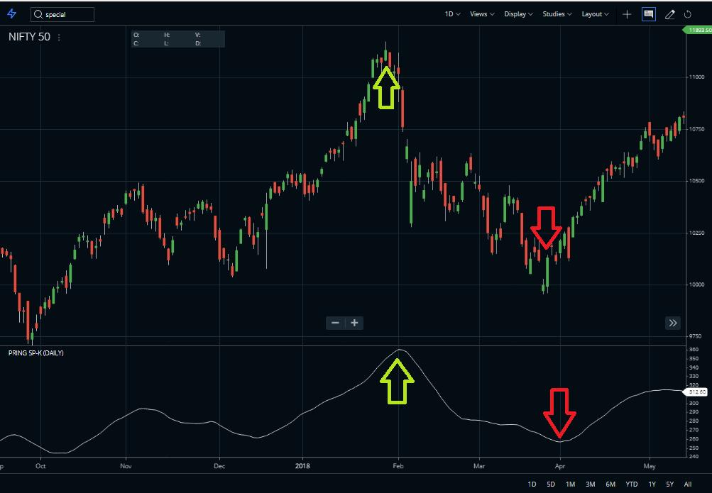 Pring Special K Indicator indicator lag behind