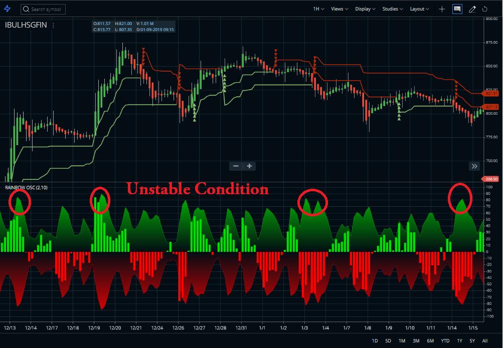 Rainbow Oscillator unstable condition