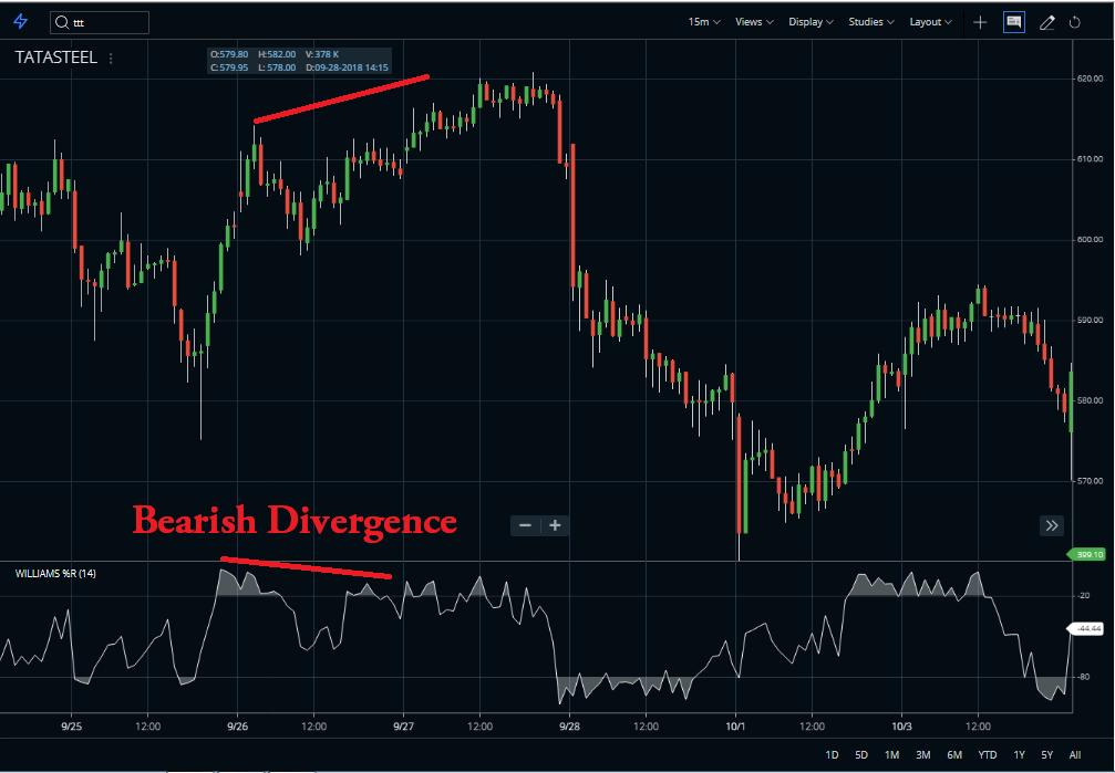 Bearish divergence instance