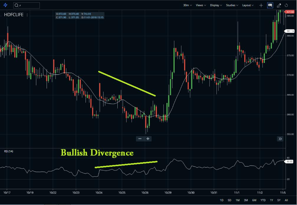 Bullish divergence WCI
