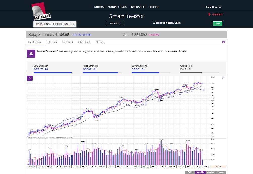 Market smith analysis with 5paisa