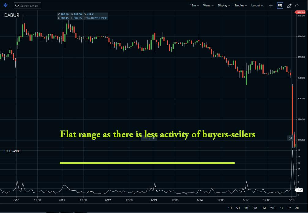 True Range Indicator flat range