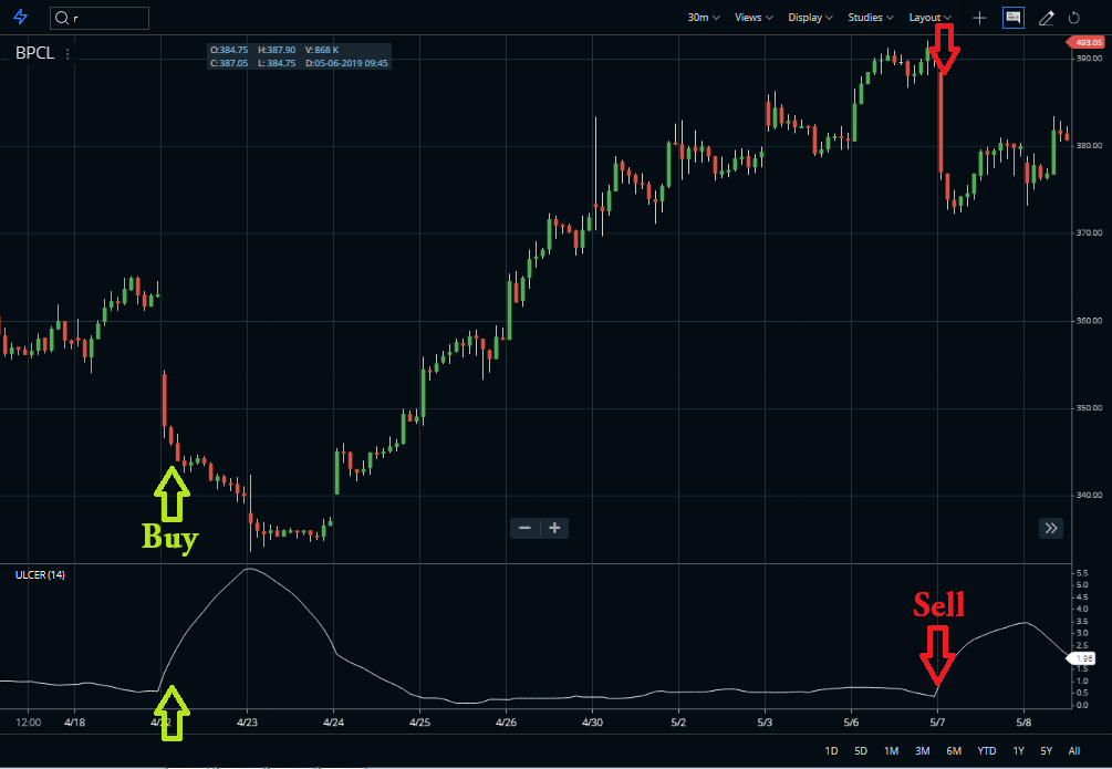 Ulcer index indicator buy sell