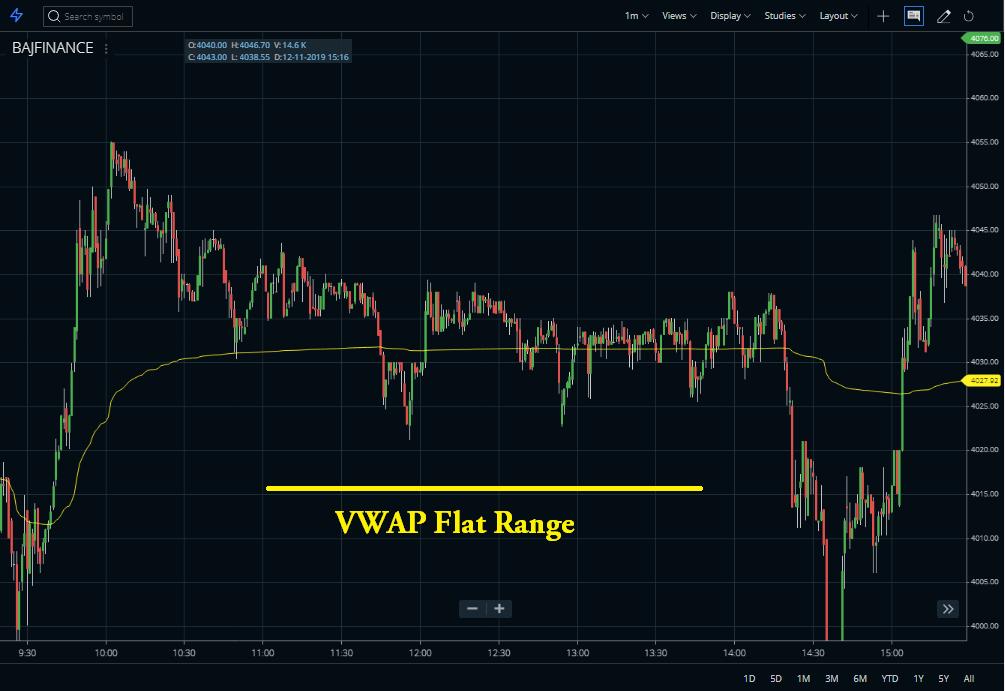 Volume Weighted Average Price flat range