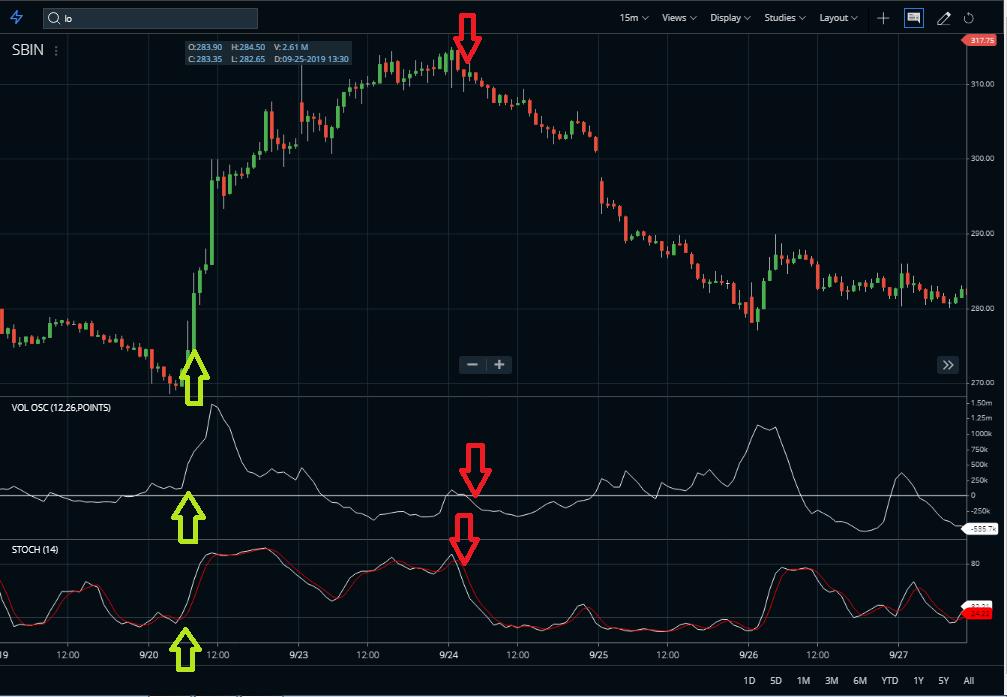 Volume oscillator indicator Buy