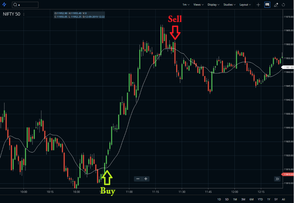 Weighted close indicator Buy