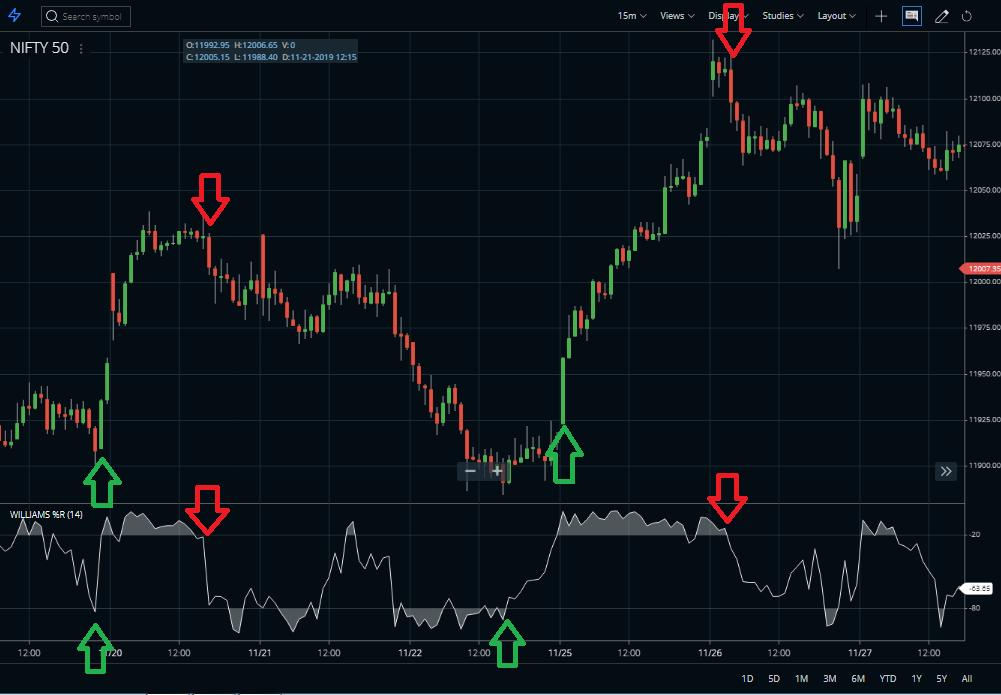 Williams percent r indicator buy