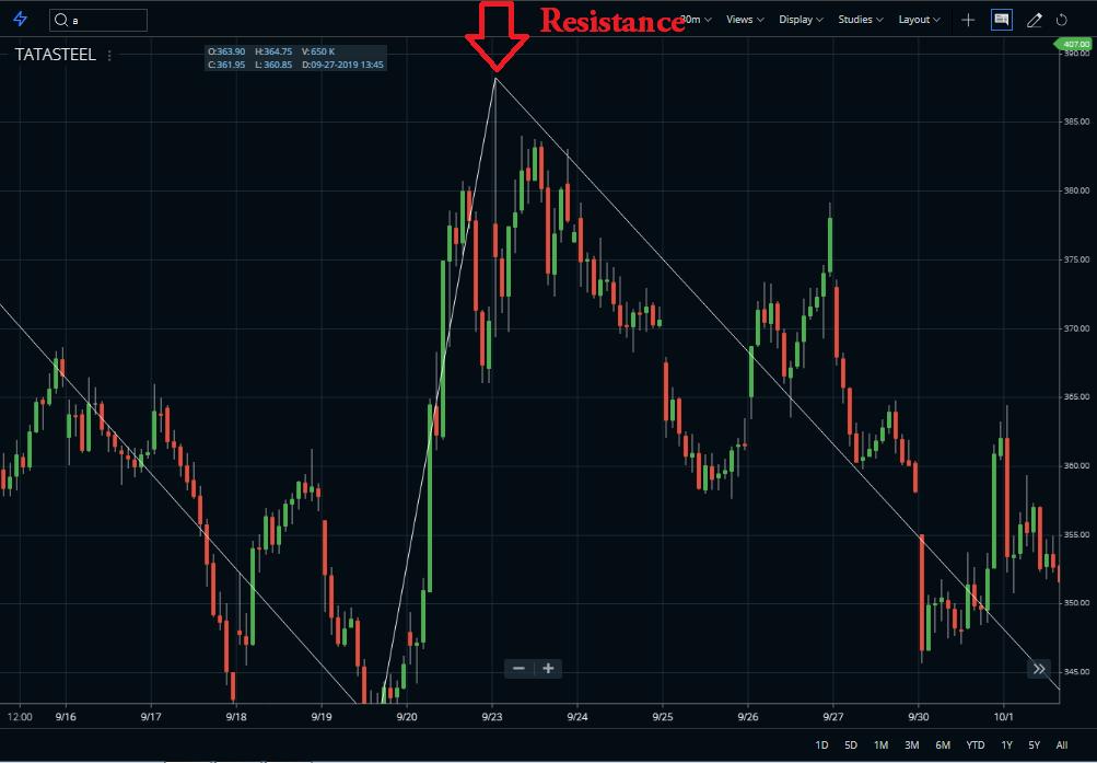 Zigzag indicator resistance
