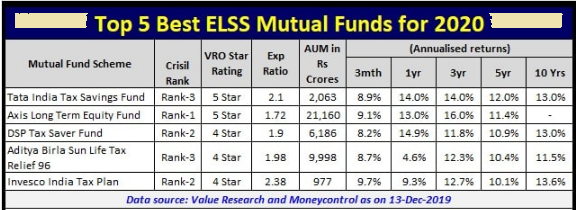 Best funds of 2020
