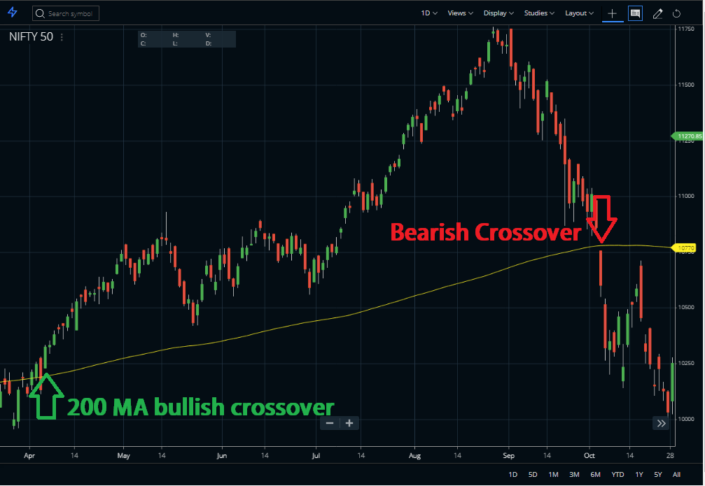 Bullish Bearish Crossover