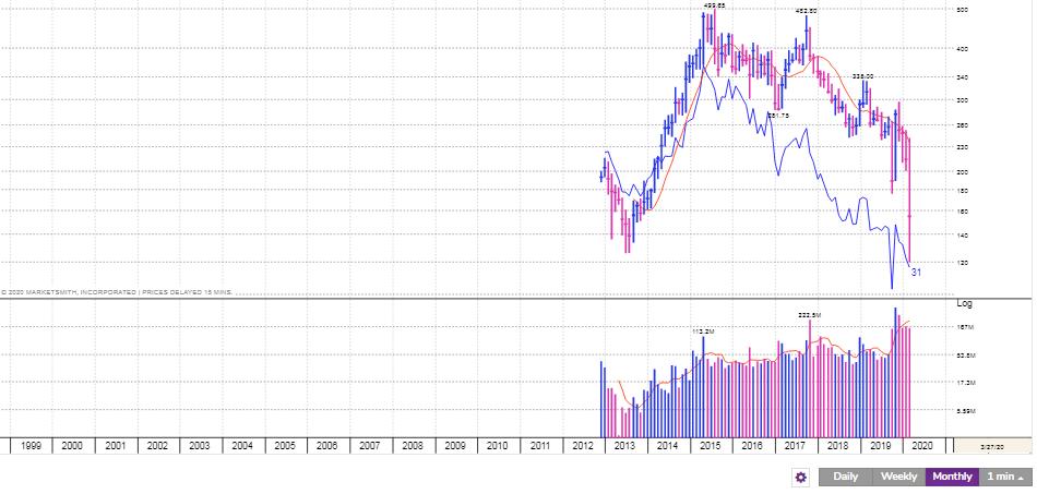 Infratel share price