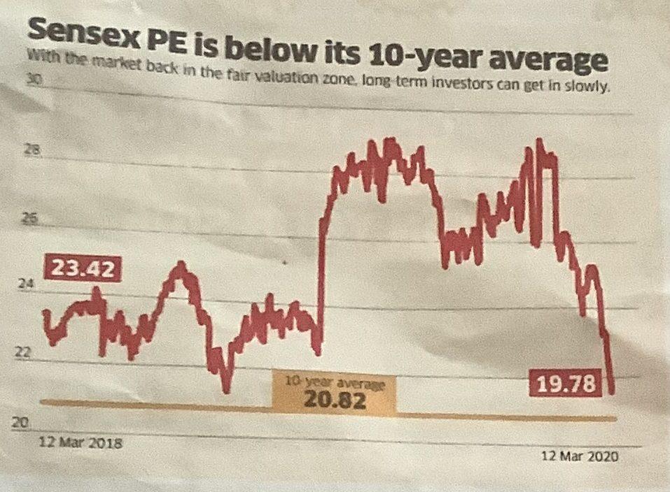 Sensex Pe