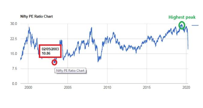 Index fund in india