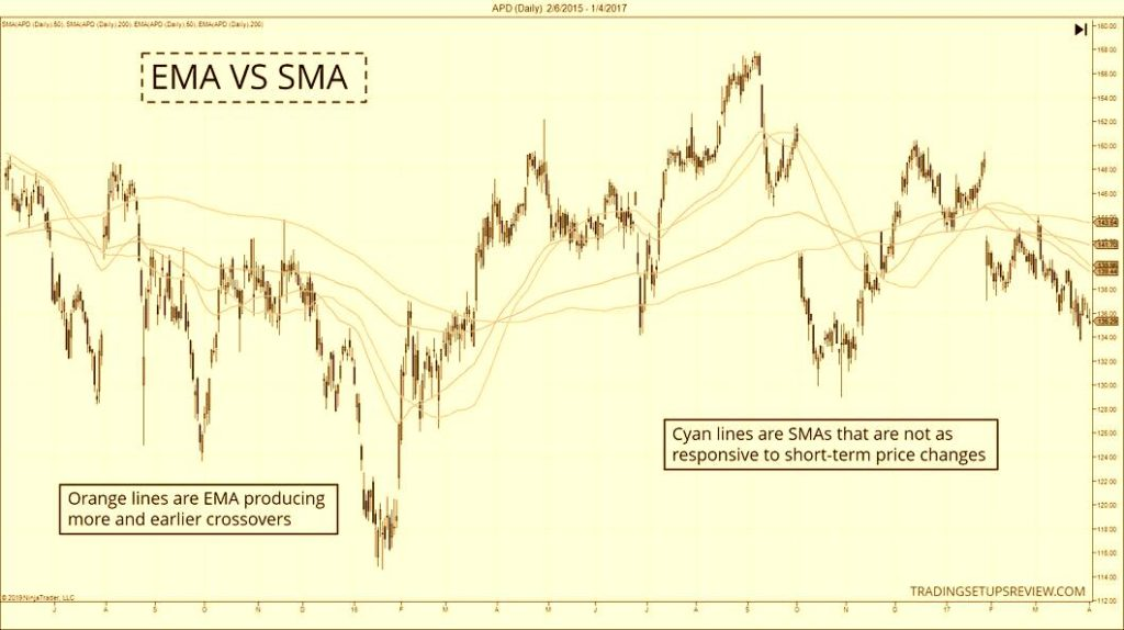 Moving Average Golden Cross and Death Cross