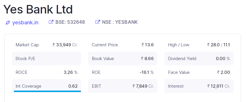 Yes bank's interest coverage ratio chart