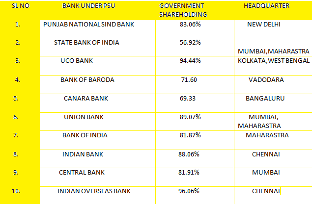 Total number of Public Sector Undertaking Banks