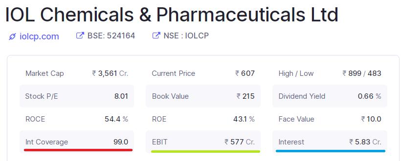 IOL Chemicals & Pharmaceuties Ltd's interest coverage ratio