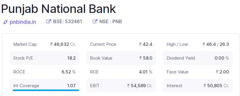Panjab National Bank's chart to analize ICR