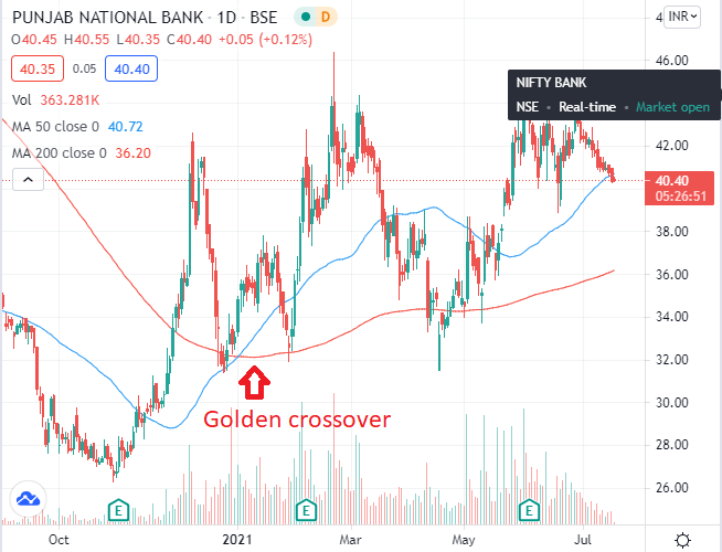 PSU BANK SHARES- PNB CROSSOVER