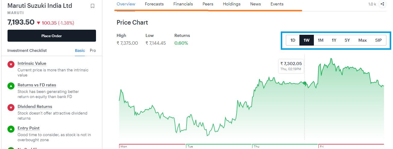 The chart in the Fundamental Stock Screener