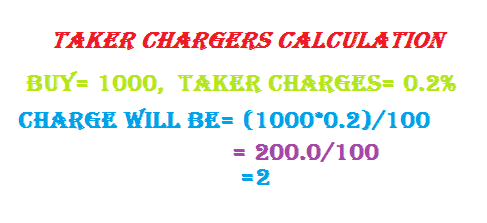 Price calculation and review
